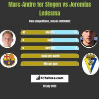 Marc-Andre ter Stegen vs Jeremias Ledesma h2h player stats