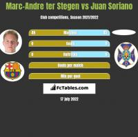 Marc-Andre ter Stegen vs Juan Soriano h2h player stats