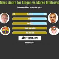 Marc-Andre ter Stegen vs Marko Dmitrovic h2h player stats