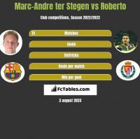 Marc-Andre ter Stegen vs Roberto h2h player stats