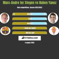 Marc-Andre ter Stegen vs Ruben Yanez h2h player stats