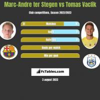 Marc-Andre ter Stegen vs Tomas Vaclik h2h player stats