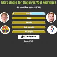 Marc-Andre ter Stegen vs Yoel Rodriguez h2h player stats