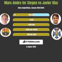 Marc-Andre ter Stegen vs Javier Diaz h2h player stats