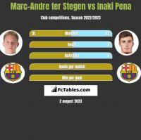 Marc-Andre ter Stegen vs Inaki Pena h2h player stats