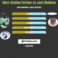 Marc-Antoine Fortune vs Jack Muldoon h2h player stats