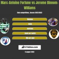 Marc-Antoine Fortune vs Jerome Binnom-Williams h2h player stats