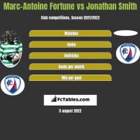 Marc-Antoine Fortune vs Jonathan Smith h2h player stats