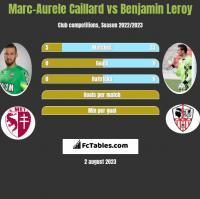 Marc-Aurele Caillard vs Benjamin Leroy h2h player stats
