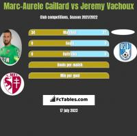 Marc-Aurele Caillard vs Jeremy Vachoux h2h player stats
