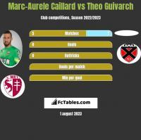 Marc-Aurele Caillard vs Theo Guivarch h2h player stats