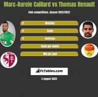 Marc-Aurele Caillard vs Thomas Renault h2h player stats