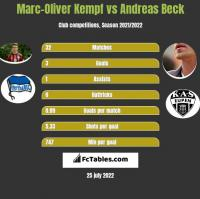 Marc-Oliver Kempf vs Andreas Beck h2h player stats
