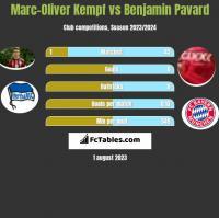 Marc-Oliver Kempf vs Benjamin Pavard h2h player stats