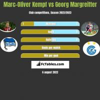 Marc-Oliver Kempf vs Georg Margreitter h2h player stats