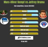 Marc-Oliver Kempf vs Jeffrey Bruma h2h player stats