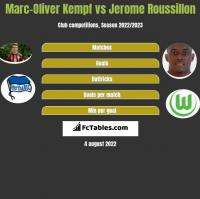 Marc-Oliver Kempf vs Jerome Roussillon h2h player stats
