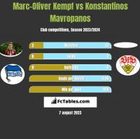 Marc-Oliver Kempf vs Konstantinos Mavropanos h2h player stats