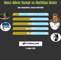 Marc-Oliver Kempf vs Matthias Ginter h2h player stats