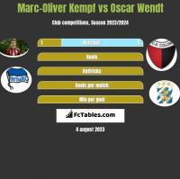 Marc-Oliver Kempf vs Oscar Wendt h2h player stats