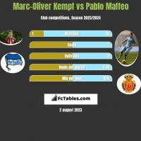 Marc-Oliver Kempf vs Pablo Maffeo h2h player stats