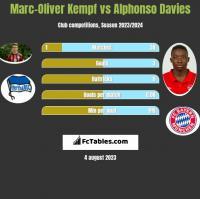 Marc-Oliver Kempf vs Alphonso Davies h2h player stats