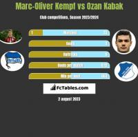 Marc-Oliver Kempf vs Ozan Kabak h2h player stats