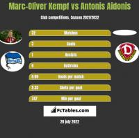 Marc-Oliver Kempf vs Antonis Aidonis h2h player stats