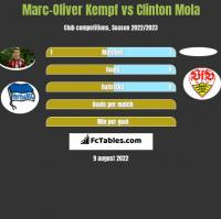 Marc-Oliver Kempf vs Clinton Mola h2h player stats