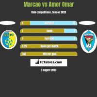 Marcao vs Amer Omar h2h player stats