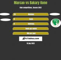 Marcao vs Bakary Kone h2h player stats