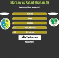 Marcao vs Fahad Khalfan Ali h2h player stats