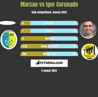 Marcao vs Igor Coronado h2h player stats
