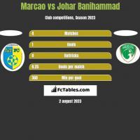 Marcao vs Johar Banihammad h2h player stats