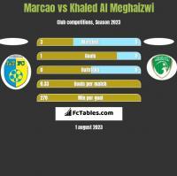 Marcao vs Khaled Al Meghaizwi h2h player stats