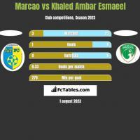 Marcao vs Khaled Ambar Esmaeel h2h player stats