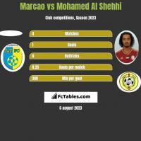 Marcao vs Mohamed Al Shehhi h2h player stats