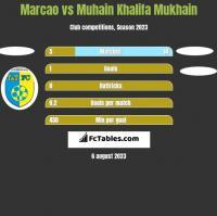 Marcao vs Muhain Khalifa Mukhain h2h player stats