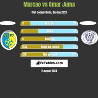 Marcao vs Omar Juma h2h player stats
