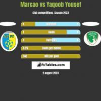 Marcao vs Yaqoob Yousef h2h player stats