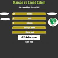 Marcao vs Saeed Salem h2h player stats