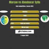 Marcao vs Aboubacar Sylla h2h player stats
