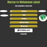 Marcao vs Mohammad Jamal h2h player stats
