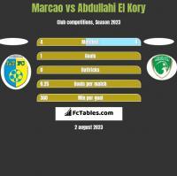 Marcao vs Abdullahi El Kory h2h player stats
