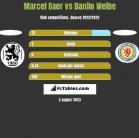 Marcel Baer vs Danilo Weibe h2h player stats