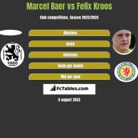 Marcel Baer vs Felix Kroos h2h player stats