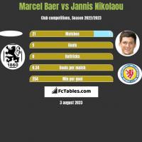 Marcel Baer vs Jannis Nikolaou h2h player stats