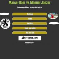 Marcel Baer vs Manuel Janzer h2h player stats