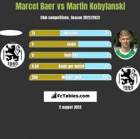 Marcel Baer vs Martin Kobylański h2h player stats