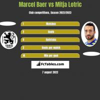 Marcel Baer vs Mitja Lotric h2h player stats